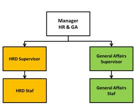 struktur HRGA-3
