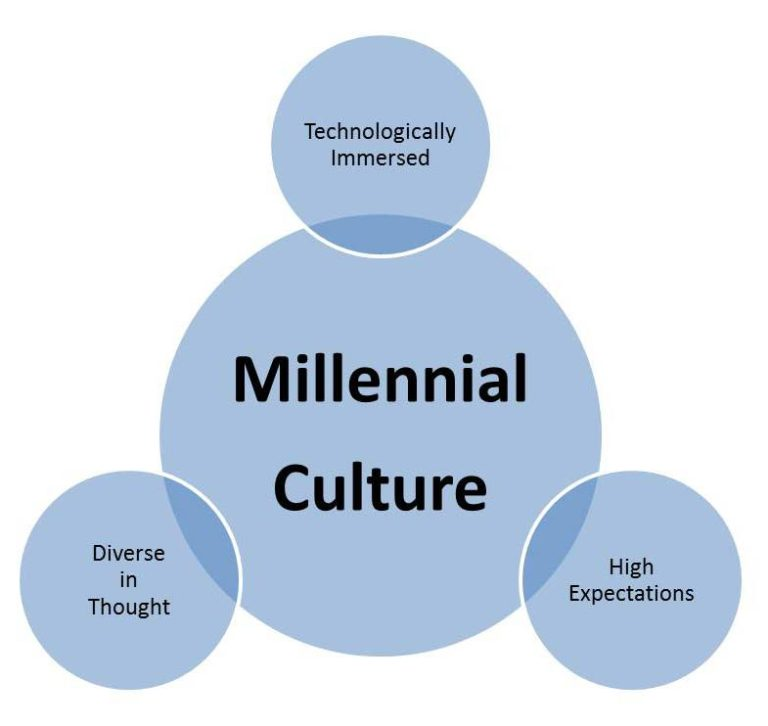 response to millennial cults essay Essay about response to millennial cults response to millennial cults two themes i found throughout these essays included the views of the cults towards society as a whole and views pertaining to governmental tyranny.